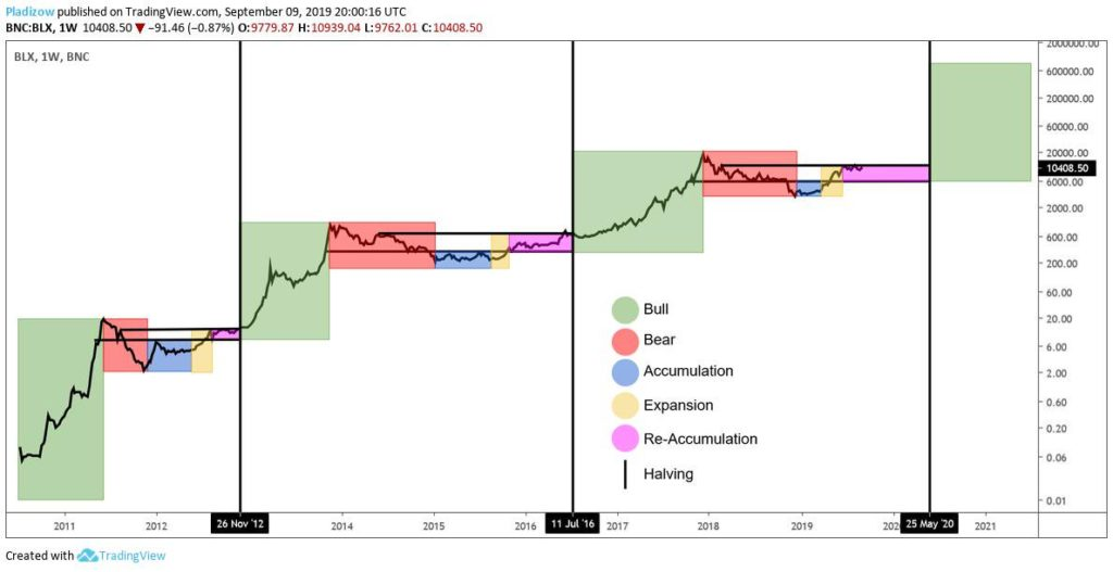 Price of the Bitcoin with respect to halving